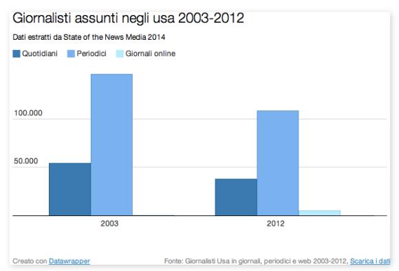 Giornalisti assunti negli Usa 2003-2012